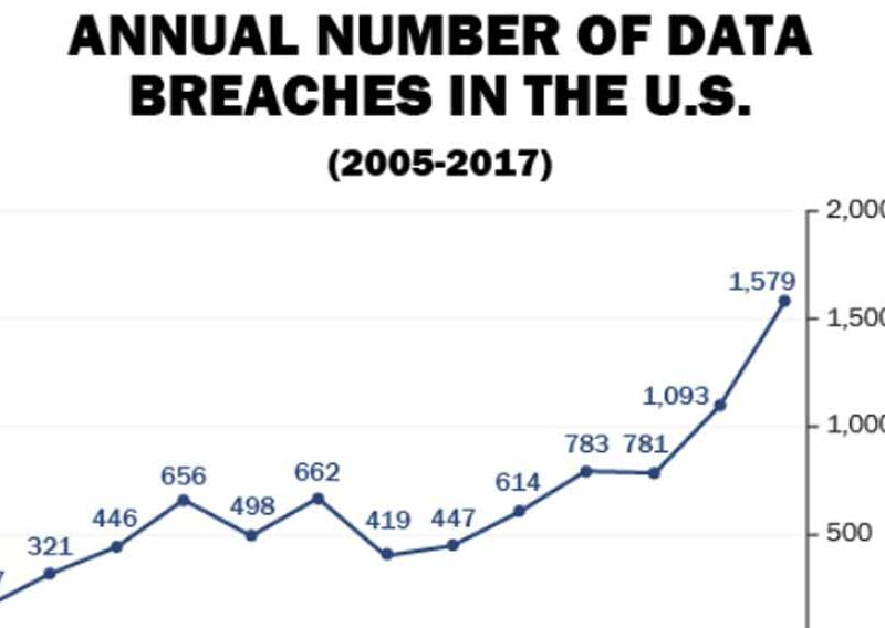 Annual Number of Data Breaches in the US